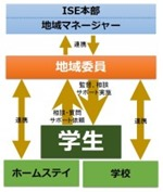 ISEサポート体制2